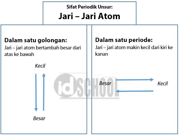 Sifat Periodik Unsur - Jari - Jari Atom