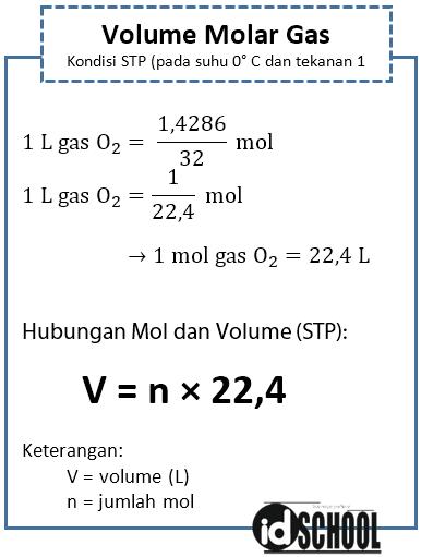 Jumlah Mol dan Volume gas pada Keadaan STP