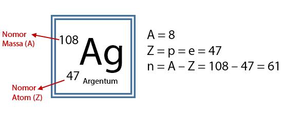 Jumlah Proton Elektron Neutron Perak