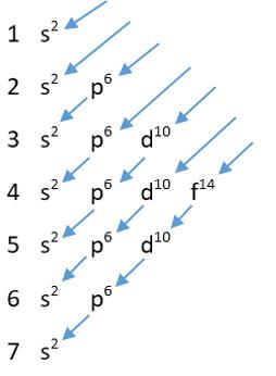 Konfigurasi Elektron Model Mekanika Kuantum
