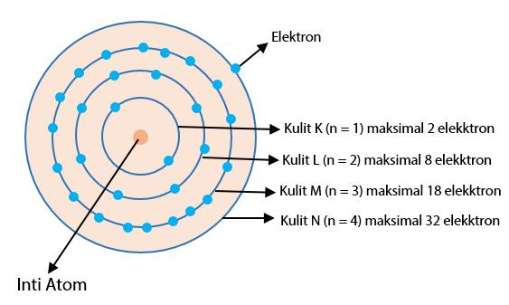 Konfigurasi Elektron: Bohr dan Mekanika Kuantum   idschool