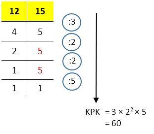 Mencari nilai KPK 12 dan 15