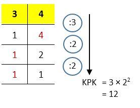 Mencari nilai KPK dari 3 dan 4