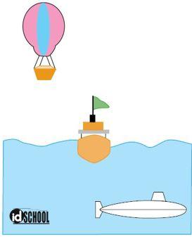 Penerapan Hukum Archimedes dalam Kehidupan Sehari - hari