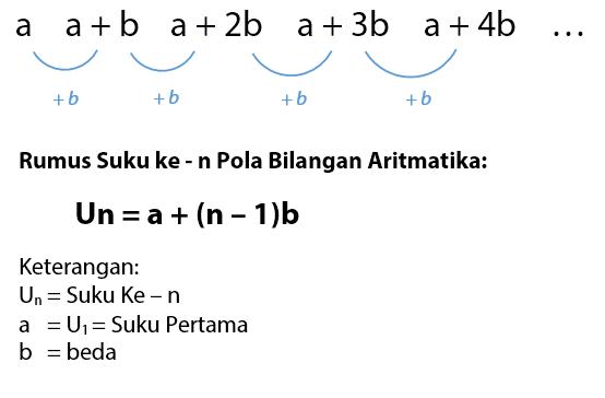 Pola Bilangan Aritmatika