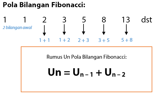 Pola Bilangan Fibonacci