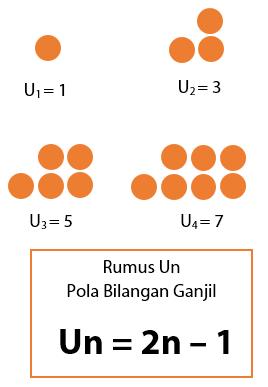 Pola Bilangan Dan Rumus Un Suatu Pola Bilangan Idschool