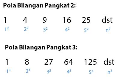 Pola Bilangan Pangkat Dua dan Pangkat Tiga