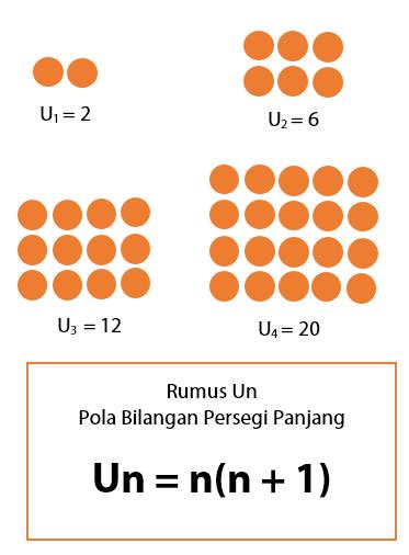 Pola Bilangan Persegi Panjang