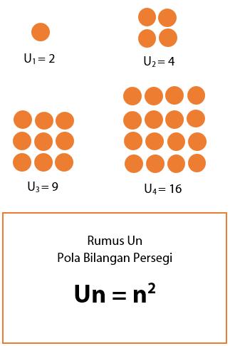 Pola Bilangan Persegi