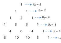 Pola Bilangan dan Rumus Suku Ke n dari Suatu Pola Bilangan