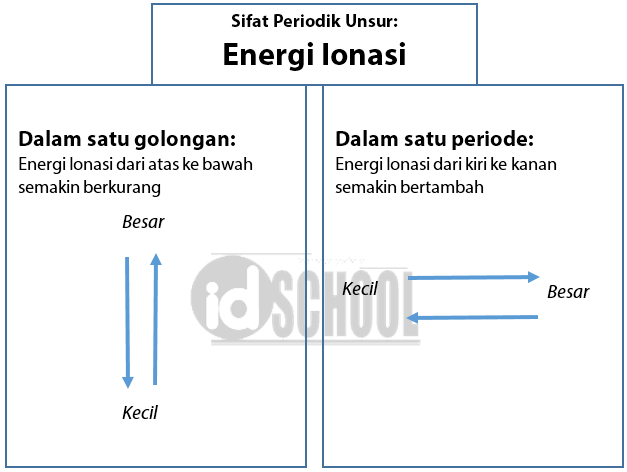 Sifat Periodik Unsur Untuk Energi Ionisasi