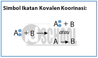 Simbol Ikatan Kovalen Koordinasi