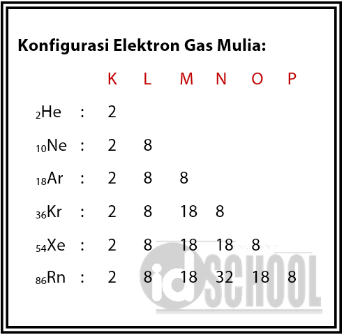 Struktur-Elektron-Stabil-Terdapat-Pada-Konfigurasi-Elektron-Gas-Mulia
