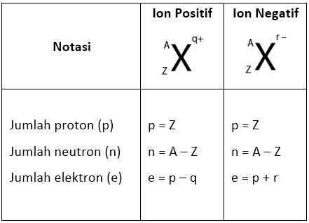 Struktur Atom, Nomor atom, dan nomor massa