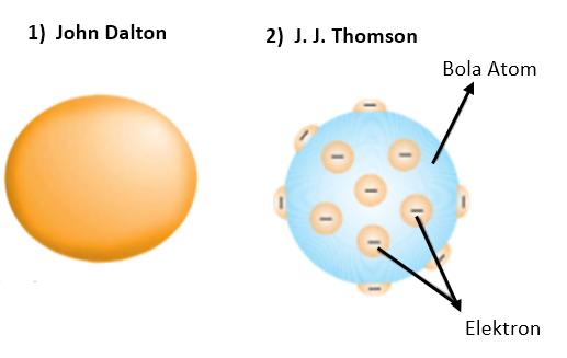 Teori Atom John Dalton dan J J Thomson