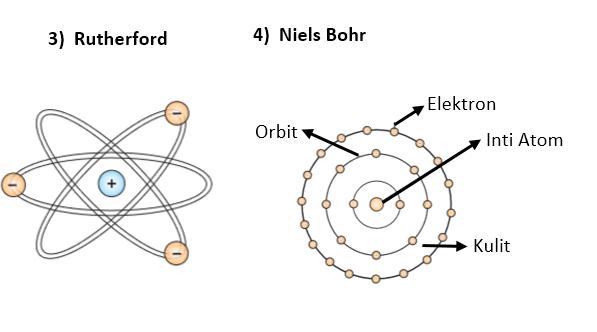 Teori Atom Rutherford dan Niels Bohr