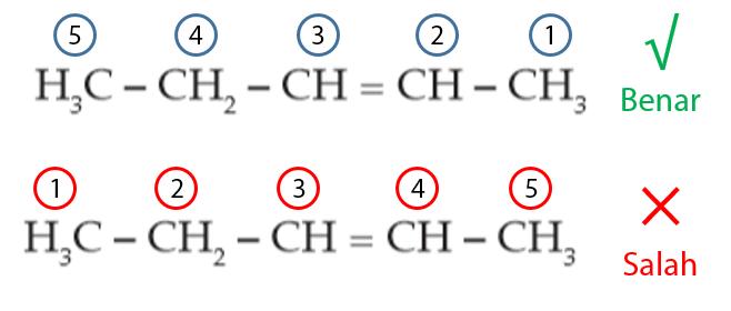 Aturan Rantai Lurus pada Senyawa Alkena