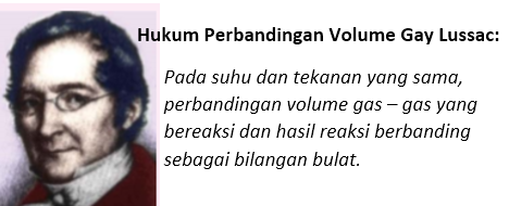Bunyi Hukum Perbandingan Volume