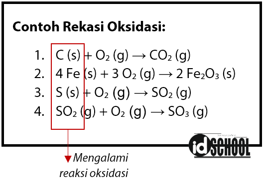 Contoh Reaksi Redoks Berdasarkan Pengikatan Oksigen