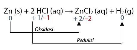 Contoh Reaksi Redoks Berdasarkan Bilangan Oksidasi