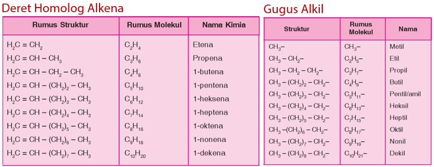 Deret Homolog dan Gugus Alkil