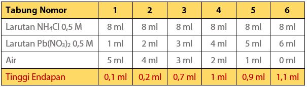 Hasil Praktikum Koefisien Reaksi dan Jumlah Mol Reaktan