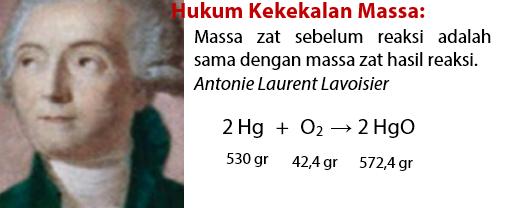 Hukum Dasar Kimia 1 - Hukum Kekekalan Massa Lavoisier