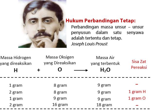 Hukum Dasar Kimia 2 - Hukum Perbandingan Tetap