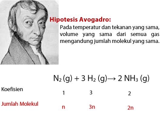 Hukum Dasar Kimia 5 - Hipotesis Avogadro