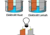Larutan Elektrolit Kuat, Elektrolit Lemah, dan Non Elektrolit
