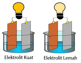 Larutan Elektrolit Kuat dan Lemah