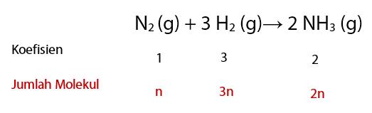 Pembahasan Contoh Soal Penerapan Hukum Avogadro