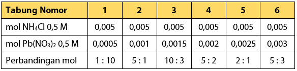 Perbandingan Mol Praktikum Koefisien Reaksi dan Jumlah Mol