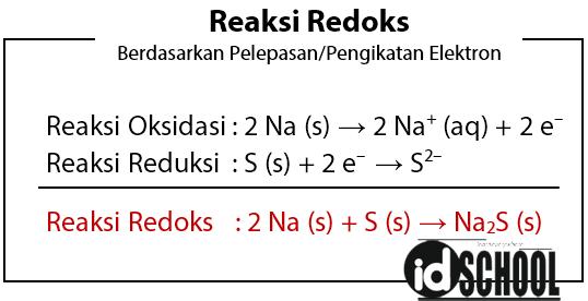 Reaksi Redoks Berdasarkan Pelepasan/Pengikatan Elektron