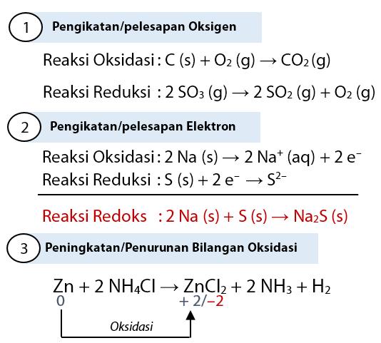 Reaksi Redoks (Reaksi Reduksi dan Reaksi Oksidasi)