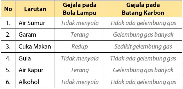 Tabel Pengamatan Praktikum Daya Hantar Listrik pada Larutan