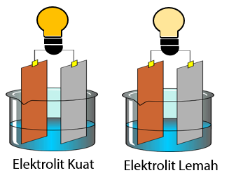 Uji Larutan Elektrolit dan Non Elektrolit