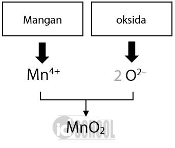 Cara Menentukan Rumus Kimia dari Nama Senyawa Ionik Logam Golongan A