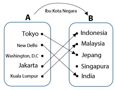 Cara Menentukan Daerah Asal Daerah Kawan dan Daerah Hasil