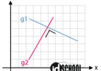 Cara Menentukan Persamaan Garis Saling Tegak Lurus