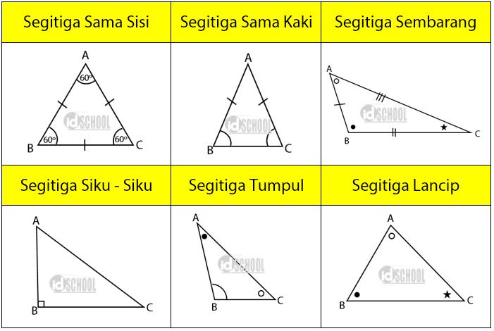 Gambar Segitiga Sama Kaki Sama Sisi Siku Siku - Info ...