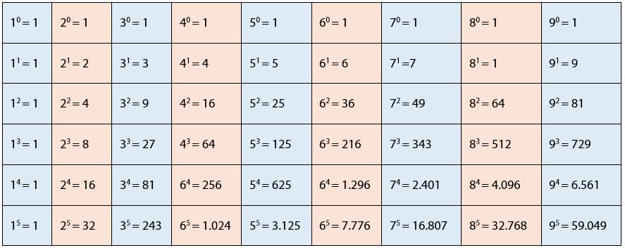cara menentukan satuan bilangan