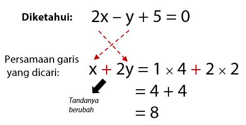 Pembahasan Cara Cepat Menentukan Persamaan Garis Saling Tegak Lurus