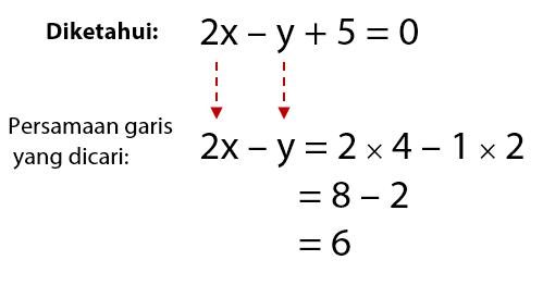 Penyelesaian Persamaan Garis Saling Sejajar dengan Cara Cepat