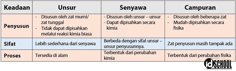 Perbedaan Unsur, Senyawa, dan Campuran