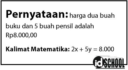 Contoh Kalimat Matematika