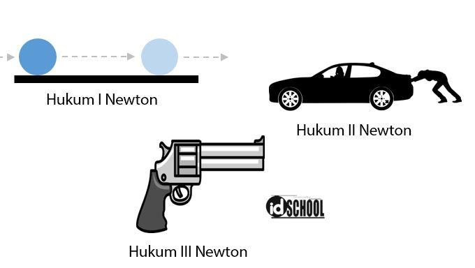 Contoh Hukum Newton dalam Kehidupan Sehari - Hari