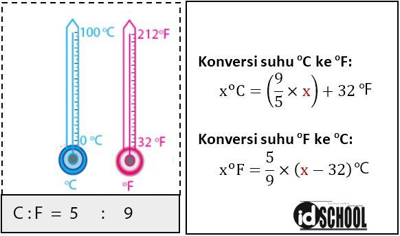 Konversi Suhu Celcius dan Fahrenheit