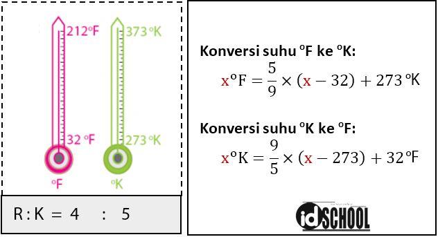 Konversi Suhu Fahrenheit dan Kelvin